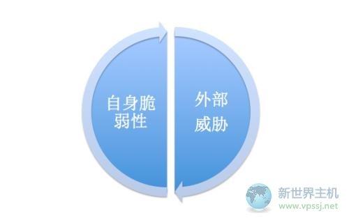 如何保证自身香港服务器安全